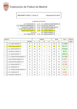Clasificaciones Fútbol 7 - Escuela de fútbol Zona Norte