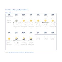 Papantla- Pronóstico clima a 10 días