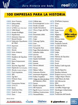 100 EMPRESAS PARA LA HISTORIA