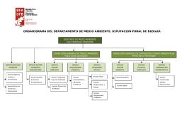 organigrama Departamento de Medio Ambiente 2