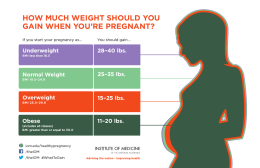 how much weight should you gain when you`re pregnant?