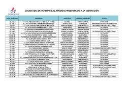 Personerías Jurídicas Presentadas a la institución