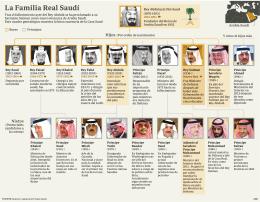 arbol genealogico Casa Real Saudi