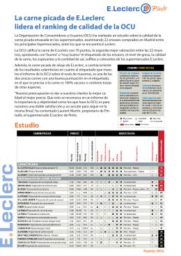 La carne picada de E.Leclerc lidera el ranking de calidad de la OCU