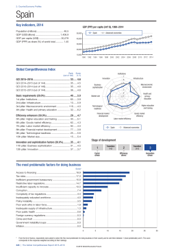 Key indicators, 2014 Global Competitiveness Index The most