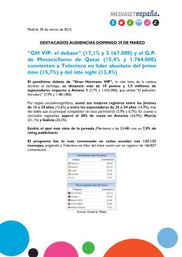 """""""GH VIP: el debate"""" (17,1% y 3.167.000) y el G.P. de Motociclismo"""