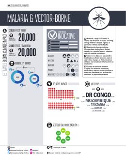 Malaria & Vector-Borne