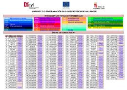 cursos fod programación 2012-2013 provincia de valladolid