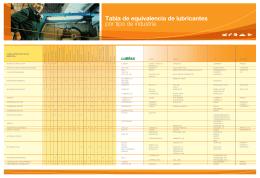 Tabla de equivalencia de lubricantes por tipo de