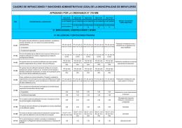 cuadro de infracciones y sanciones administrativas (cisa)