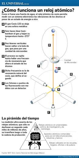 ¿Cómo funciona un reloj atómico?
