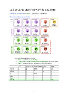 Cap 2: Carga eléctrica y ley de Coulomb