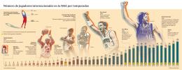 [INFOGRAFÍA] Jugadores internacionales en la NBA