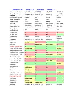 UHWordPress 2.2.1 Joomla! 1.5.10 Drupal 6.10 concrete5 5.0.0
