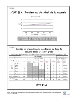 CST ELA: Tendencias del nivel de la escuela