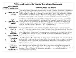 Will Rogers Environmental Science Theme Project Summaries