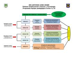 Propuesta para el énfasis institucional