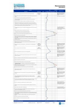 PRO-PER-01 - Proceso - Renovaciones