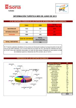 Estadísticas Junio 2013