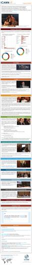 Especial ICANN53 Boletín especial post