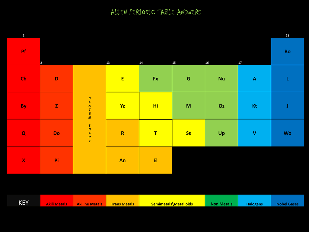 The alien periodic table challenge by mark kulis periodic tables alien periodic table gamestrikefo Images