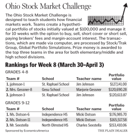 Ohio Stock Market Challenge