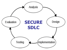 secure sdlc - Information Systems Security Association