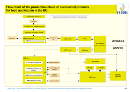 Flow chart of the production chain of coconut oil products for