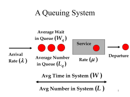 Introduction to Queuing Theory Part 1