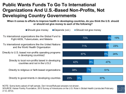 Public Wants Funds To Go To International Organizations And US