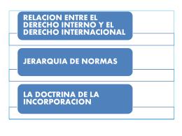 recepcion del derecho internacional por el ordenamiento interno