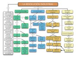 La Revolución Industrial. - ies merindades de castilla